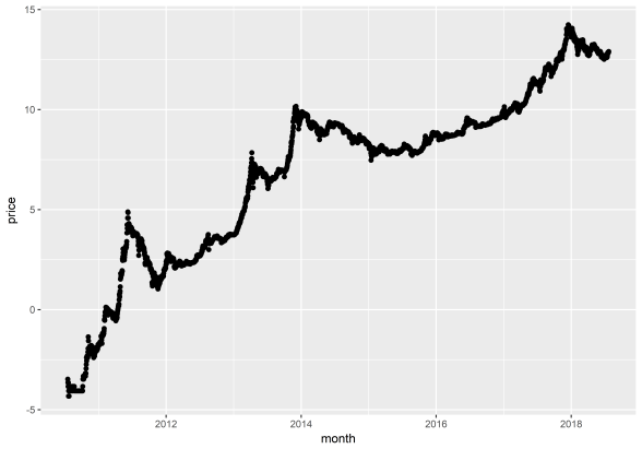 Forcasting the price of bitcoin with the CRAN forecast package