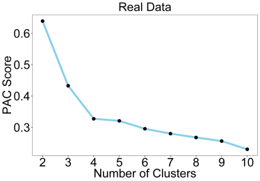 How to perform consensus clustering without overfitting and reject the null hypothesis