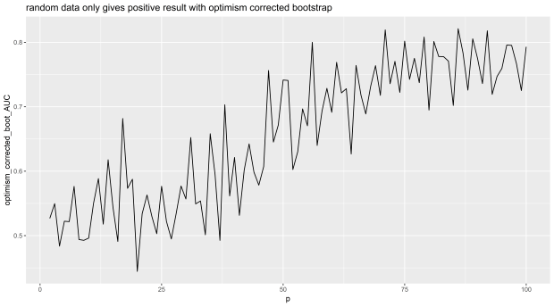 Part 4: Why does bias occur in optimism corrected bootstrapping?