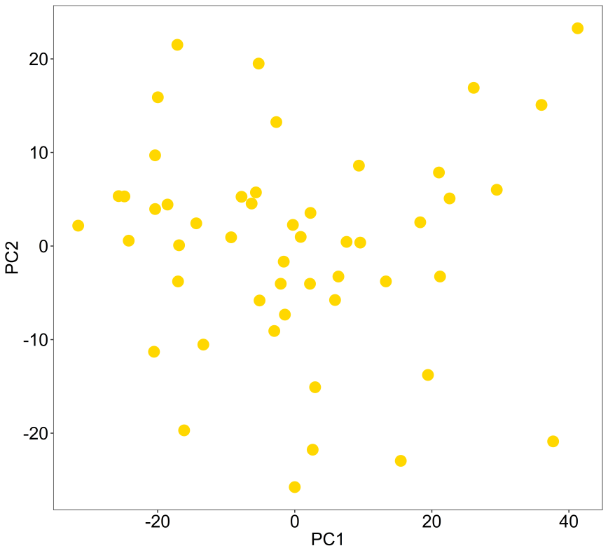 Easy quick PCA analysis in R