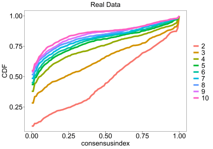Consensus clustering in R