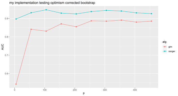 Part 6: How not to validate your model with optimism corrected bootstrapping